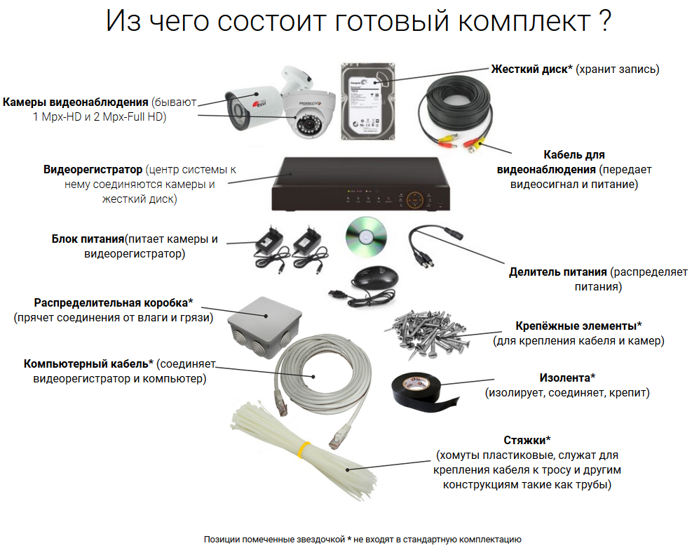 Готовый комплект видеонаблюдения IP 4